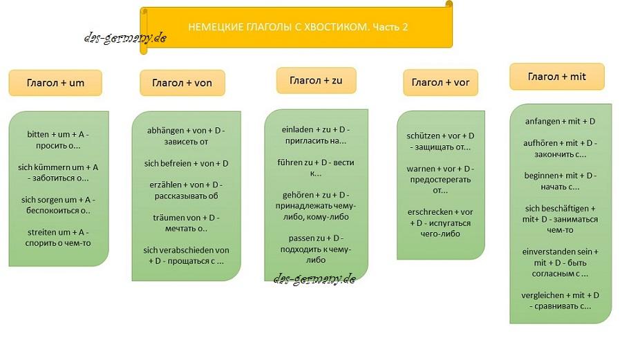 немецкие глаголы с предлогами