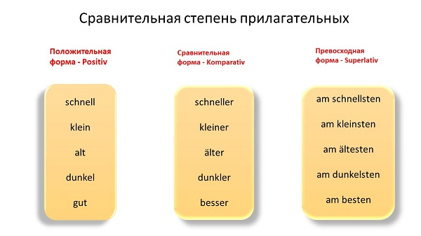 степени сравнения немецких прилагательных