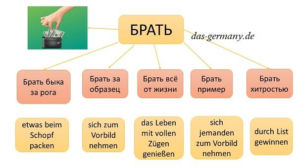 Брать по-немецки