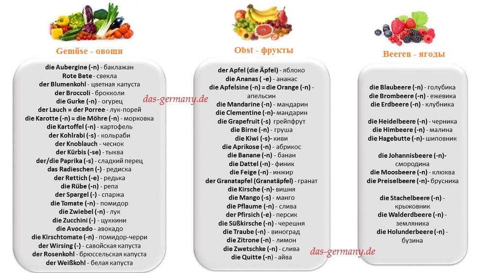 фрукты по-немецки