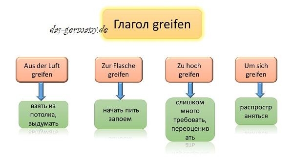 Глагол greifen