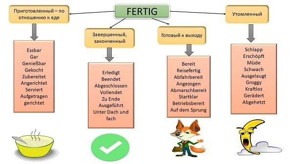 Fertig - перевод с немецкого